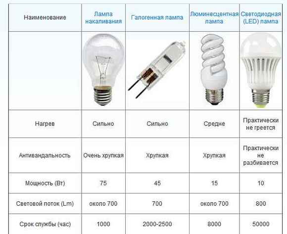01-tablitsa-sravneniya-lamp