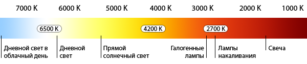 color-temperature