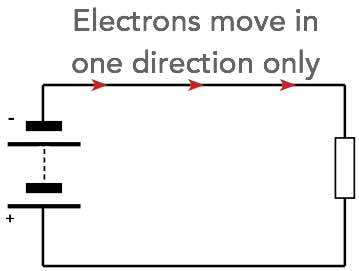 Direct current in a basic circuit