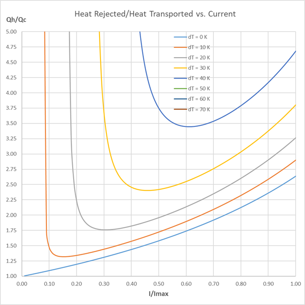 Heat rejected/transported vs. current