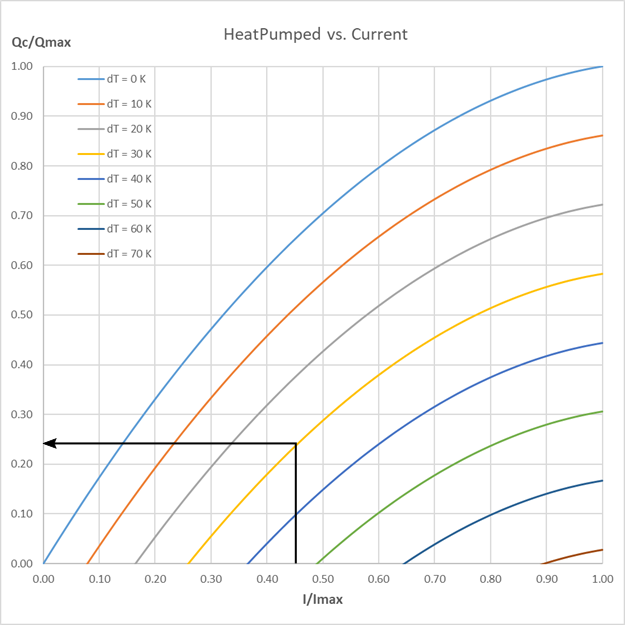Heat pumped vs. current with marking